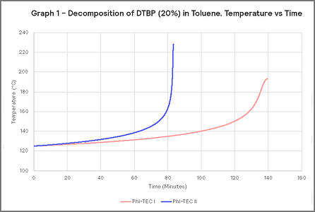 Graph 1 - Decomposition of DTBP (20%) in Toluene. Temperature vs Time